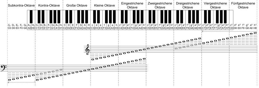 Yamaha Europe Piano