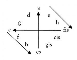 Brahms c-moll Quartett Form